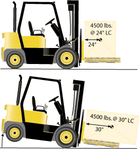 what-is-forklift-load-center-OSHA