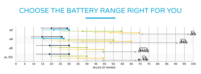 how long will an electric golf cart battery last chart