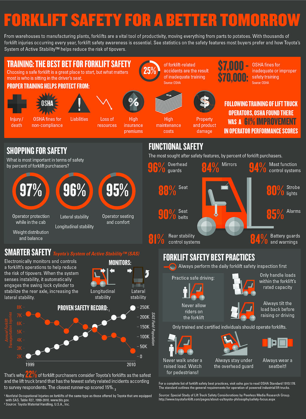 forklift safety infographic