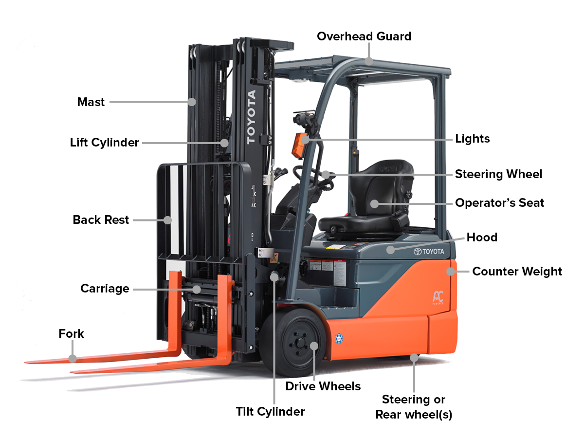 Forklift Parts Glossary And Buyers Guide
