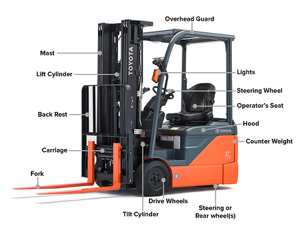 parts-of-a-forklift-diagram