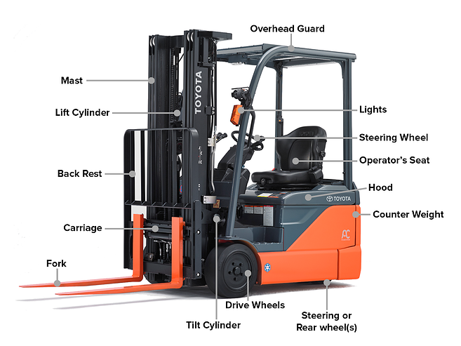 Forklift Parts - Glossary and Buyers Guide