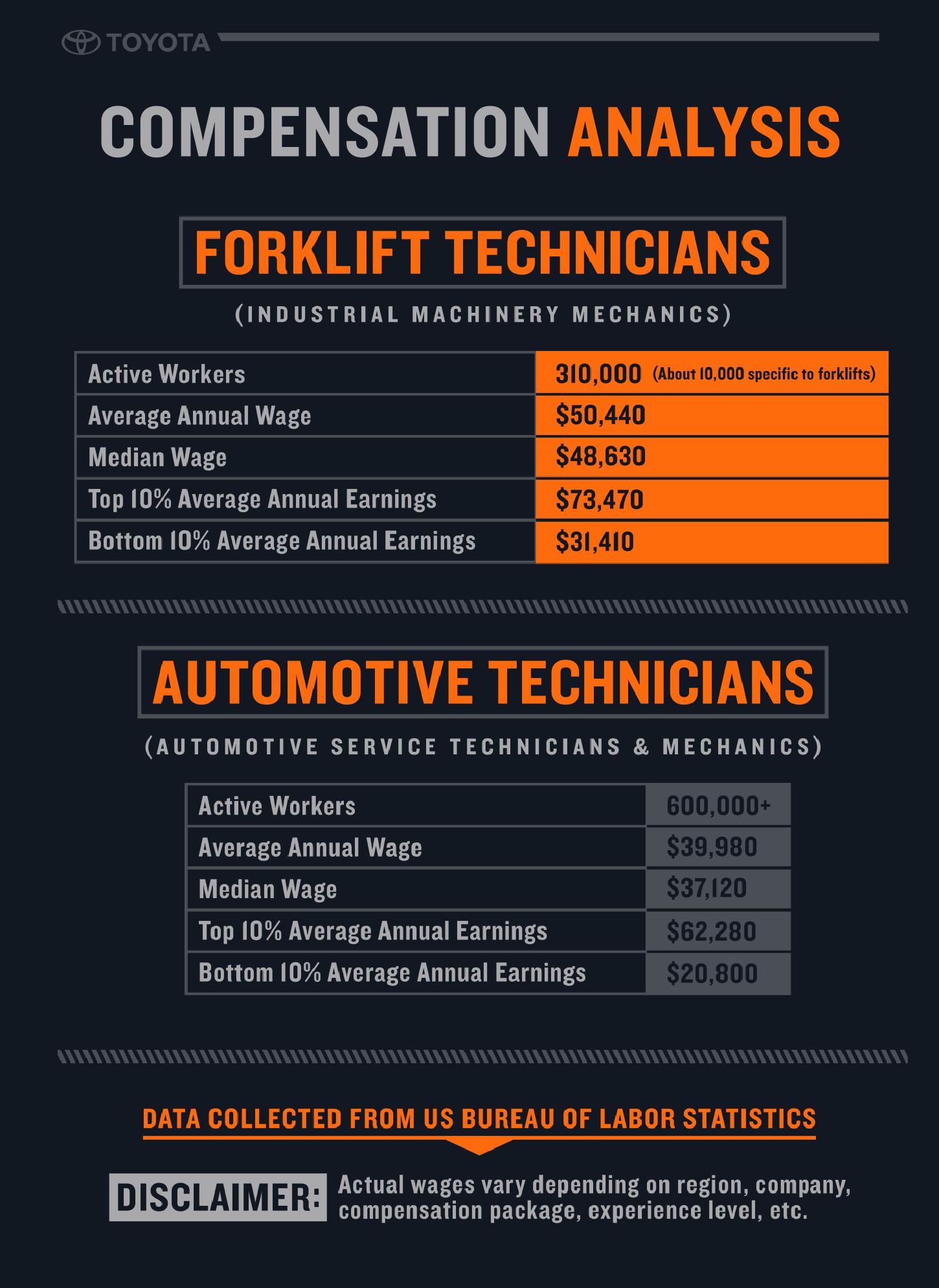 Forklift-Tech-Vs-Auto-Mechanic-Pay