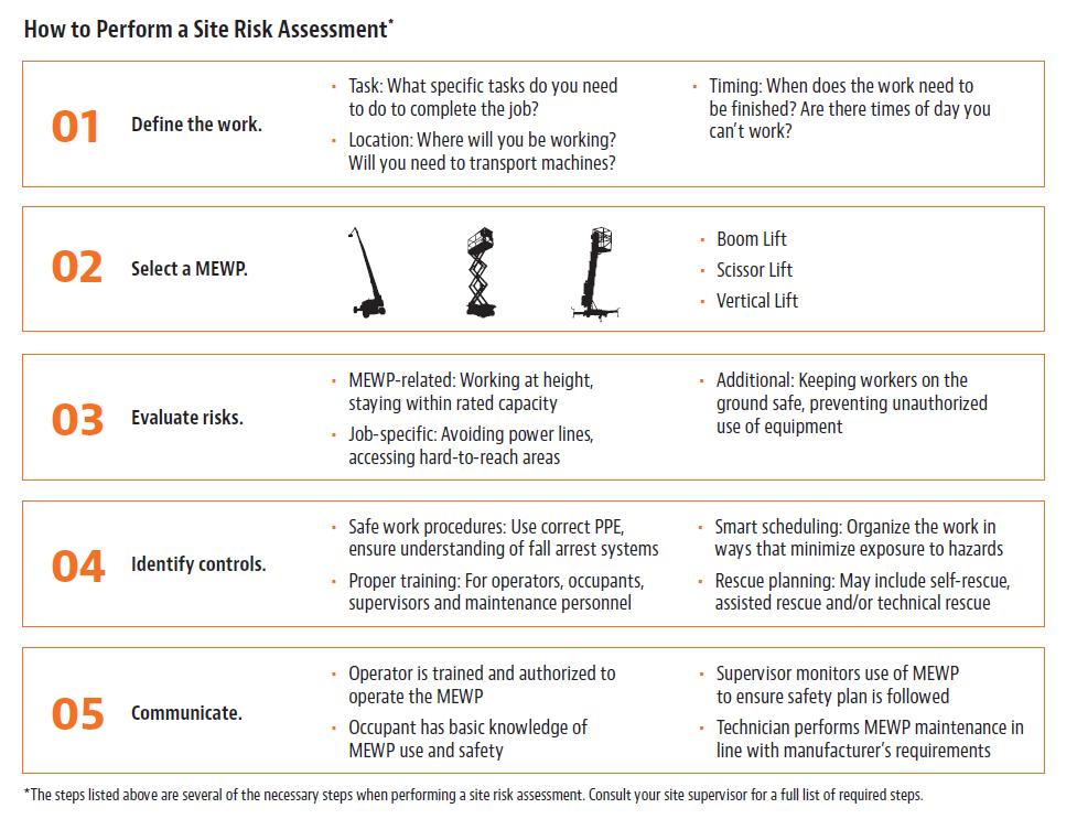 Site-Risk-Assessment-new-ANSI-standard